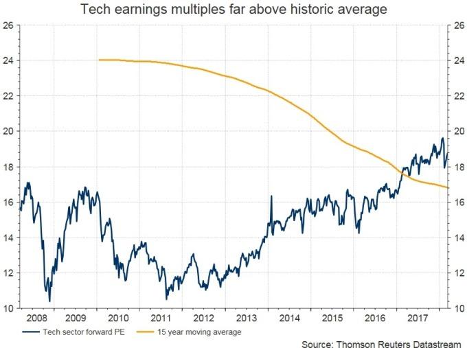 FAANG 股價未來本益比太高 / 圖: Zerohedge
