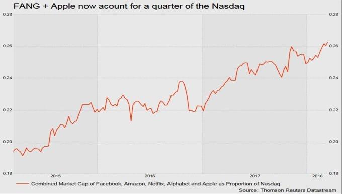 FAANG 股佔 Nasdaq 約 25% 市佔 / 圖:Zerohedge