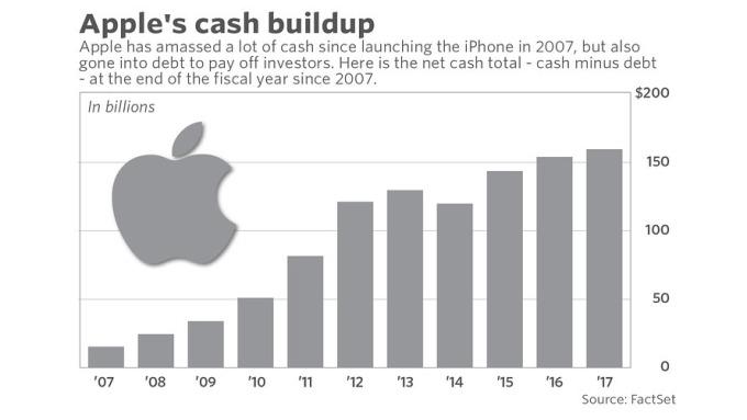 蘋果從2007年以來