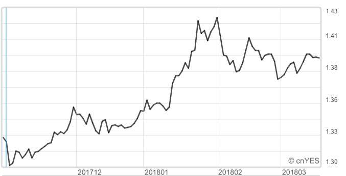 英鎊兌美元近半年來的走勢。