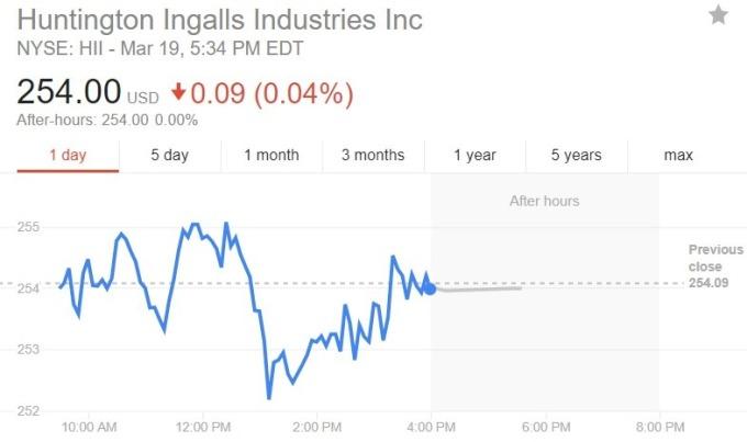 HII 股價日線趨勢圖 / 圖:谷歌
