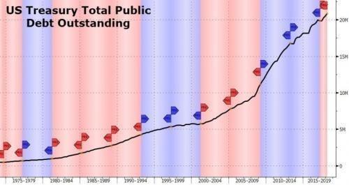 美國國債在半年內成長超過1兆美元