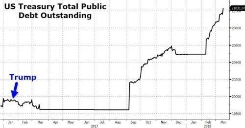 美國國債總額超過21兆美元