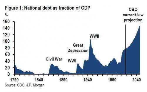 國債占GDP的比例