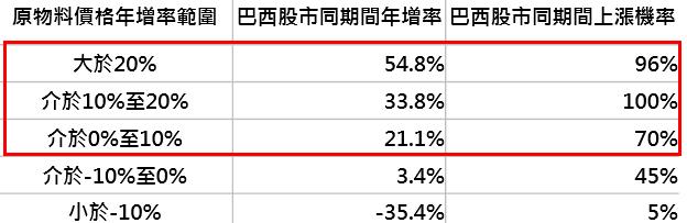 資料來源:Bloomberg,分別採CRB商品價格及美元計價巴西聖保羅指數,鉅亨基金交易平台整理;回測期間:1992/1-2018/2。此資料僅為歷史數據模擬回測,不為未來投資獲利之保證,在不同指數走勢、比重與期間下,可能得到不同數據結果。