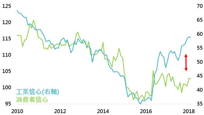 資料來源:Bloomberg,鉅亨基金交易平台整理;資料日期:2018/3/19。此資料僅為歷史數據模擬回測,不為未來投資獲利之保證,在不同指數走勢、比重與期間下,可能得到不同數據結果。