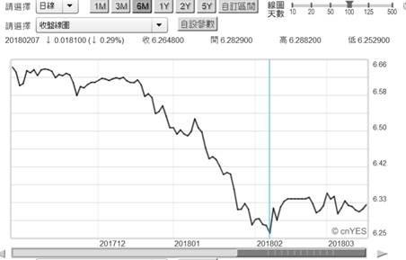 (圖一:人民幣兌換美元日曲線圖,鉅亨網首頁)