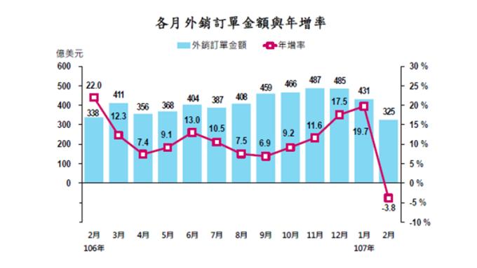 2月外銷訂單年減3.8%終結18紅。(圖:經濟部提供)