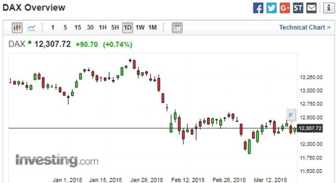 德股日線走勢圖 (近三個月以來表現) 圖片來源:investing.com