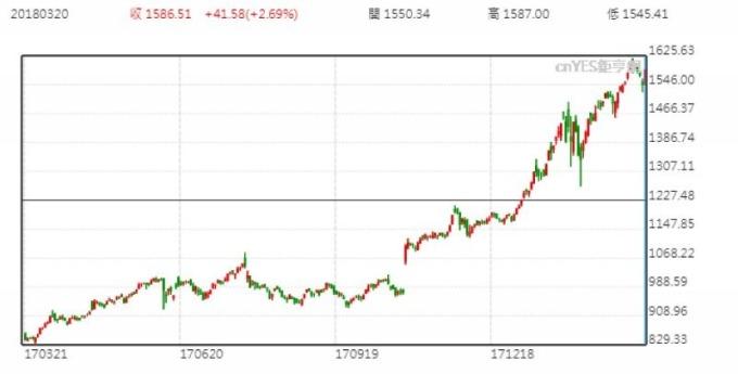亞馬遜股價日線走勢圖 (近一年以來表現)