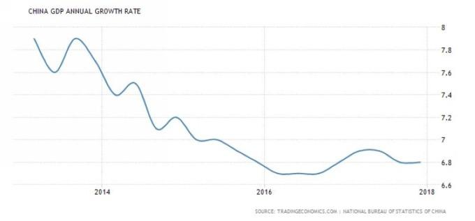 中國GDP走勢圖 (2013年至今表現) 圖片來源:tradingeconomics