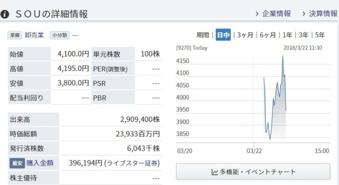 SOU 股價日線趨勢圖 / 圖:Minakabu