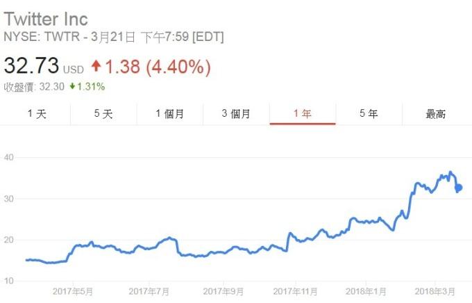 推特股價日線走勢圖