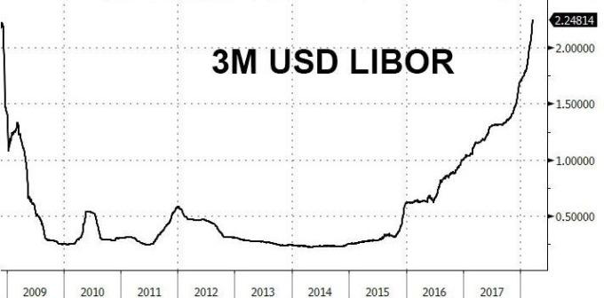 美元 3月期Libor攀升(圖表取自Zero Hedge)