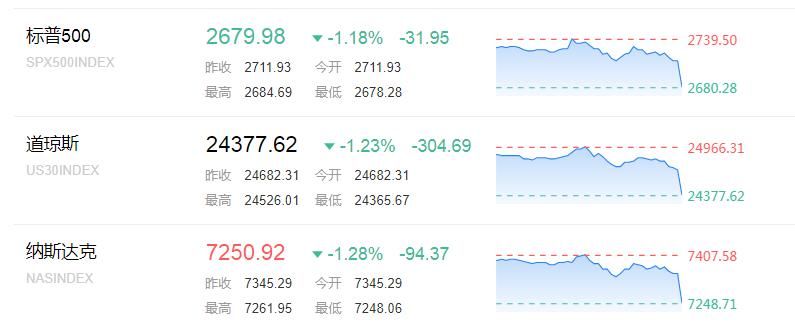 貿易戰山雨欲來! 歐美股市重挫 離岸人民幣跌超300點 重挫 股市 山雨