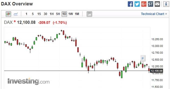德國股市日線走勢圖 圖片來源:investing.com