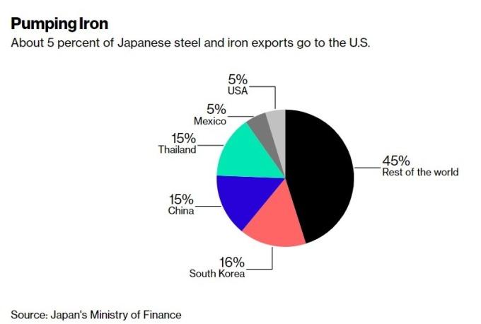日本鋼鐵出口 / 圖:彭博