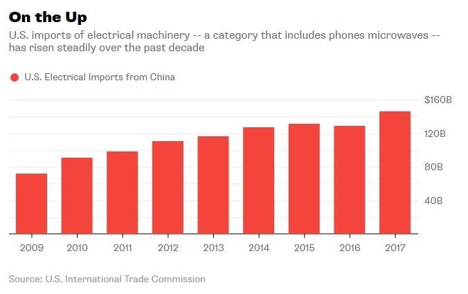 美國進口的電子產品在過去十年呈現增長