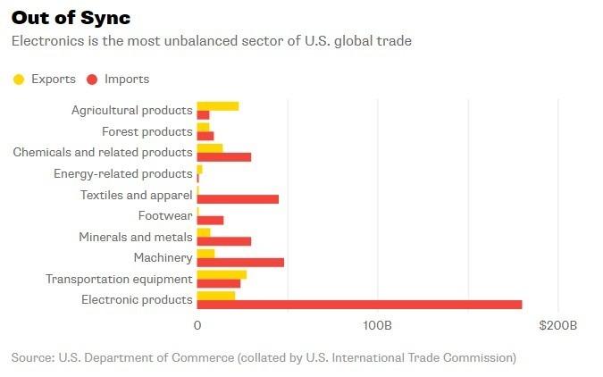 在美國貿易中電子類別是展現最大貿易逆差的部分