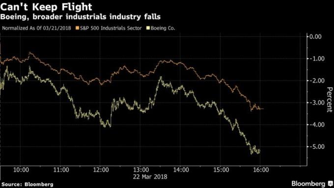 波音跌幅大於S&P 500