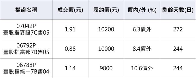 加權指數相關權證。     資料來源:鉅亨網整理