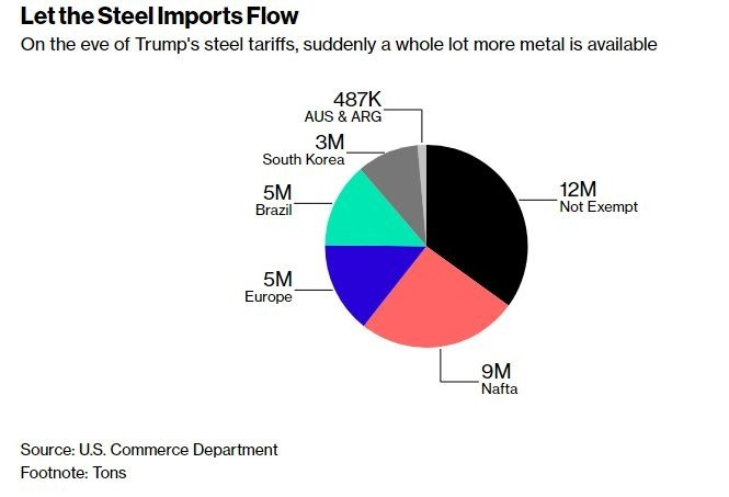 豁免國家占美國進口鋼鐵比例(圖表取自彭博)