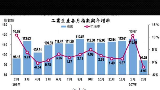 2 月工業、製造業生產指數雙翻黑 終結連9紅及連21紅
