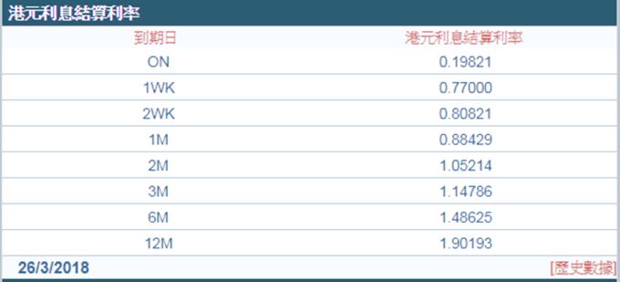 港元拆款利率連升第3日。 (圖:香港財資市場公會)