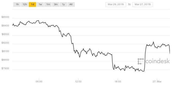 比特幣近24小時走勢(圖表取自Coindesk)