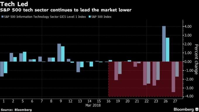 S&P 500科技產業持續拉低美股表現