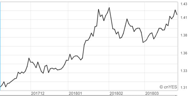 英鎊兌美元日線圖。