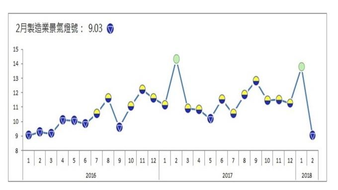 2月製造業燈號見藍燈 9個月來首見