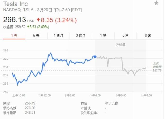 特斯拉股價江波圖 圖片來源:Google