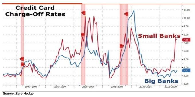 小型銀行信用卡壞帳率大升(圖表取自Zero Hedge)