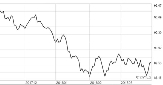 美元指數仍進行反彈。