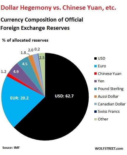 全球官方外匯儲備貨幣組成報告 (資料來源: IMF)