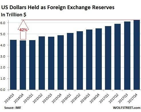 美元計價的外匯儲備持續上升