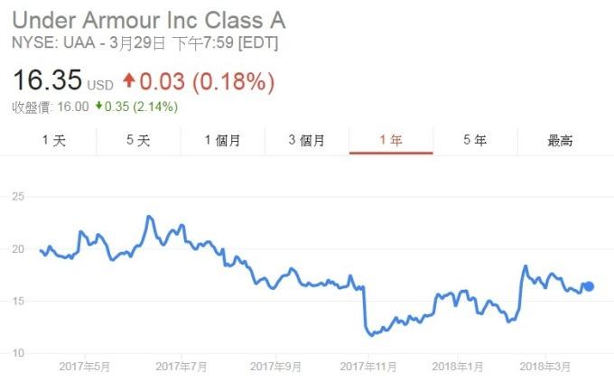 UA股價日線走勢圖
