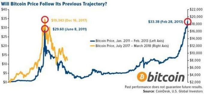 藍:2011年一月 - 2013年二月比特幣之走勢 黃:2017 年七月至今之比特幣走勢 圖片來源:U.S. Global Investors