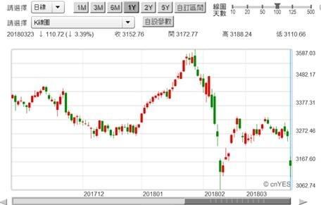 (圖二:上證股價指數日K線圖,鉅亨網首頁)
