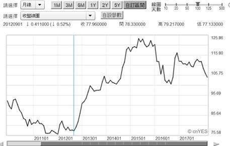 (圖一:日圓兌換美元長期曲線圖,鉅亨網首頁)