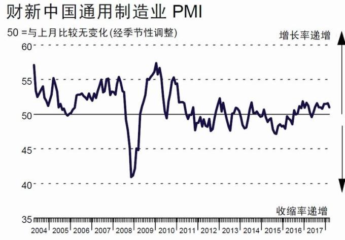 中國財新 Markit 製造葉 PMI 走勢圖 圖片來源:Markit