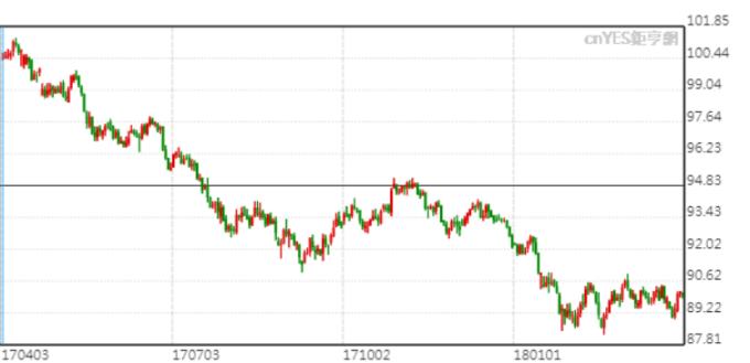 美元指數日K線圖