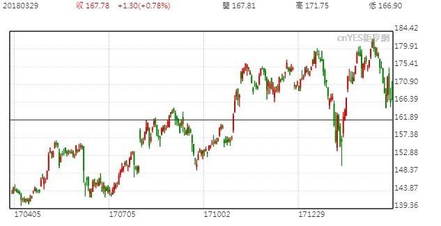 蘋果股價日線走勢圖