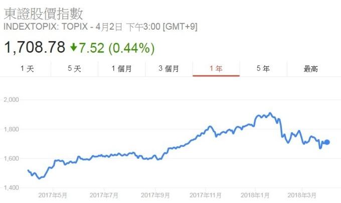 Topix日線走勢圖