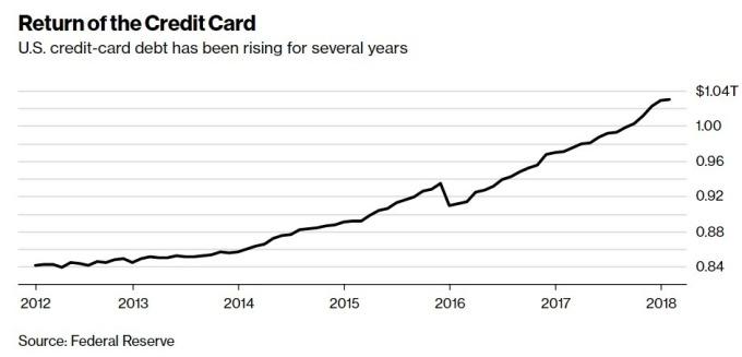 信用卡債攀升 / 圖:彭博