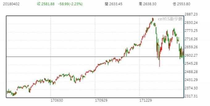 S&P 日線走勢圖 (近一年以來表現)
