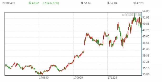 英特爾股價日線走勢圖 (近一年以來表現)