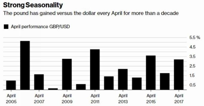 英鎊每年四月之表現 (統計自 2005 年至 2017 年) 圖片來源:Bloomberg
