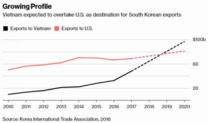 黑:南韓對越南出口額 紅:南韓對美出口額 圖片來源:Bloomberg